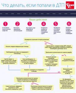 Что делать если попал в дтп и страховка просрочена