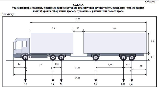 Разрешение на перевозку тяжеловесных грузов